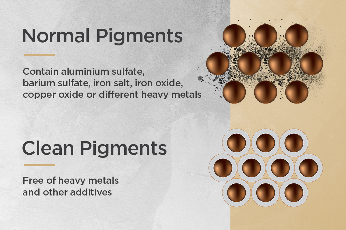 Difference between normal and clean pigments